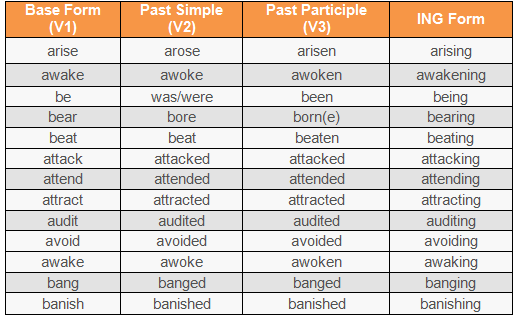 verbs form by Pep Talk India