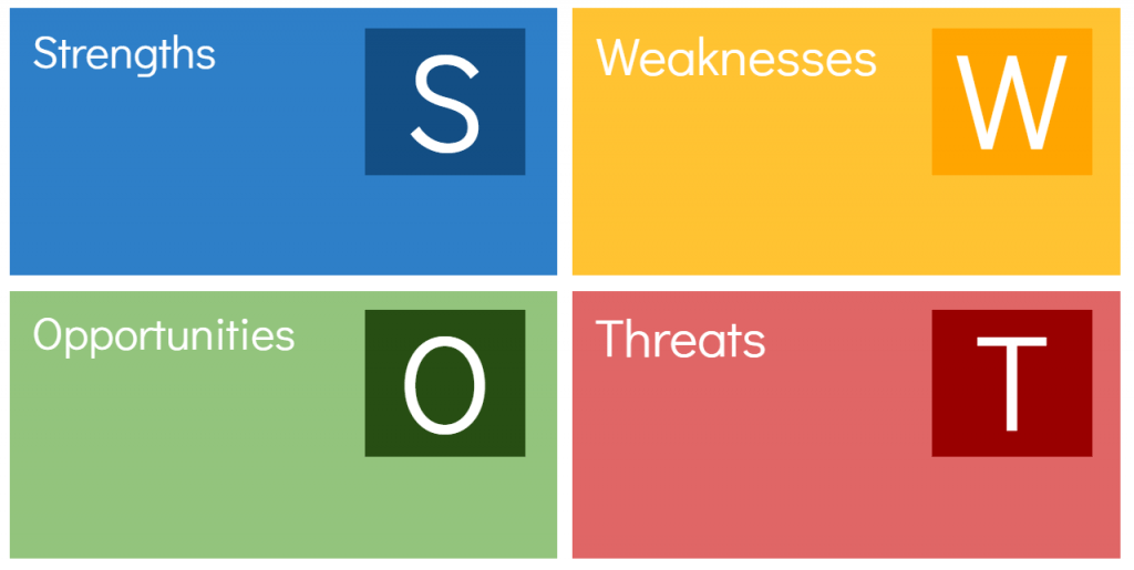 SWOT Personal Analysis