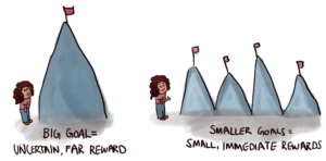 Break your work into smaller tasks