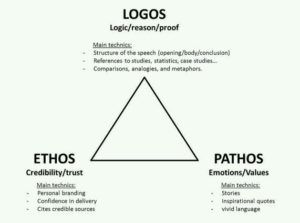 The Rhetorical Triangle as stated by Aristotle